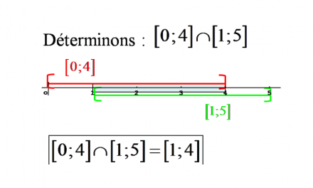 Intersection des intervalles en maths